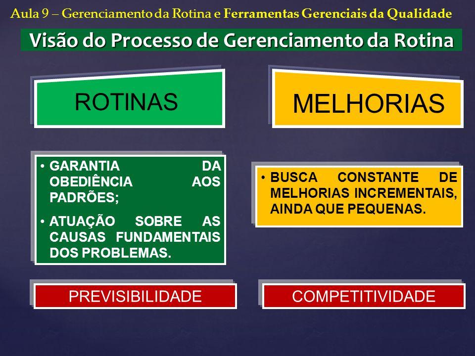 Visão do Processo de Gerenciamento da Rotina ROTINAS MELHORIAS BUSCA CONSTANTE DE MELHORIAS INCREMENTAIS, AINDA QUE PEQUENAS. GARANTIA DA OBEDIÊNCIA A