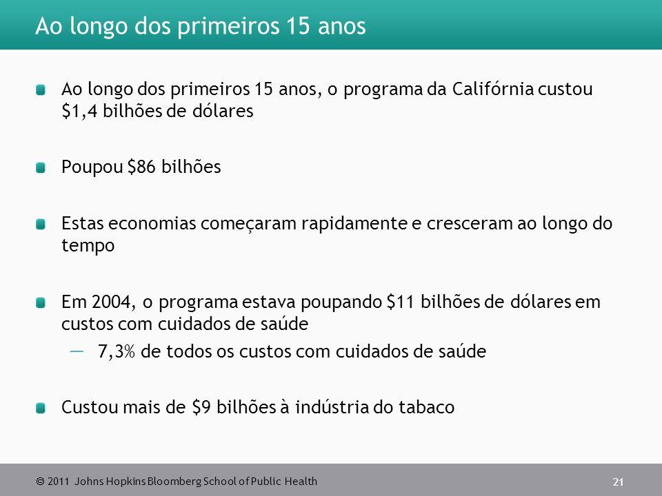  2011 Johns Hopkins Bloomberg School of Public Health Ao longo dos primeiros 15 anos Ao longo dos primeiros 15 anos, o programa da Califórnia custou $1,4 bilhões de dólares Poupou $86 bilhões Estas economias começaram rapidamente e cresceram ao longo do tempo Em 2004, o programa estava poupando $11 bilhões de dólares em custos com cuidados de saúde  7,3% de todos os custos com cuidados de saúde Custou mais de $9 bilhões à indústria do tabaco 21