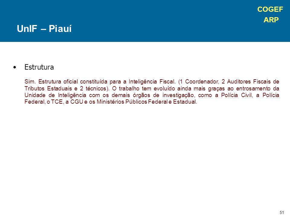 COGEF ARP 51 Estrutura Sim. Estrutura oficial constituída para a Inteligência Fiscal. (1 Coordenador, 2 Auditores Fiscais de Tributos Estaduais e 2 té