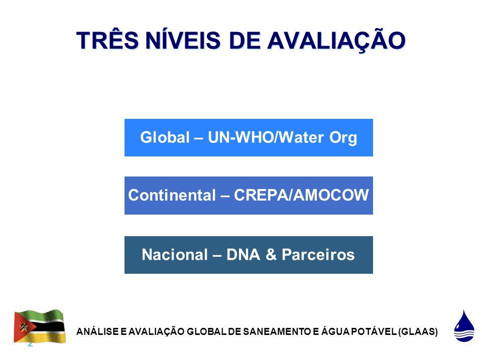 2 |2 | TRÊS NÍVEIS DE AVALIAÇÃO Nacional – DNA & Parceiros Continental – CREPA/AMOCOW Global – UN-WHO/Water Org ANÁLISE E AVALIAÇÃO GLOBAL DE SANEAMENTO E ÁGUA POTÁVEL (GLAAS)