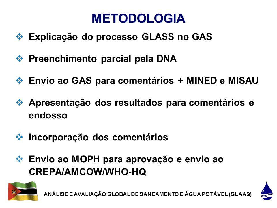 4 |4 |  Explicação do processo GLASS no GAS  Preenchimento parcial pela DNA  Envio ao GAS para comentários + MINED e MISAU  Apresentação dos resultados para comentários e endosso  Incorporação dos comentários  Envio ao MOPH para aprovação e envio ao CREPA/AMCOW/WHO-HQ METODOLOGIA ANÁLISE E AVALIAÇÃO GLOBAL DE SANEAMENTO E ÁGUA POTÁVEL (GLAAS)