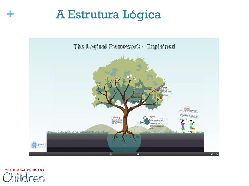 + A Estrutura Lógica