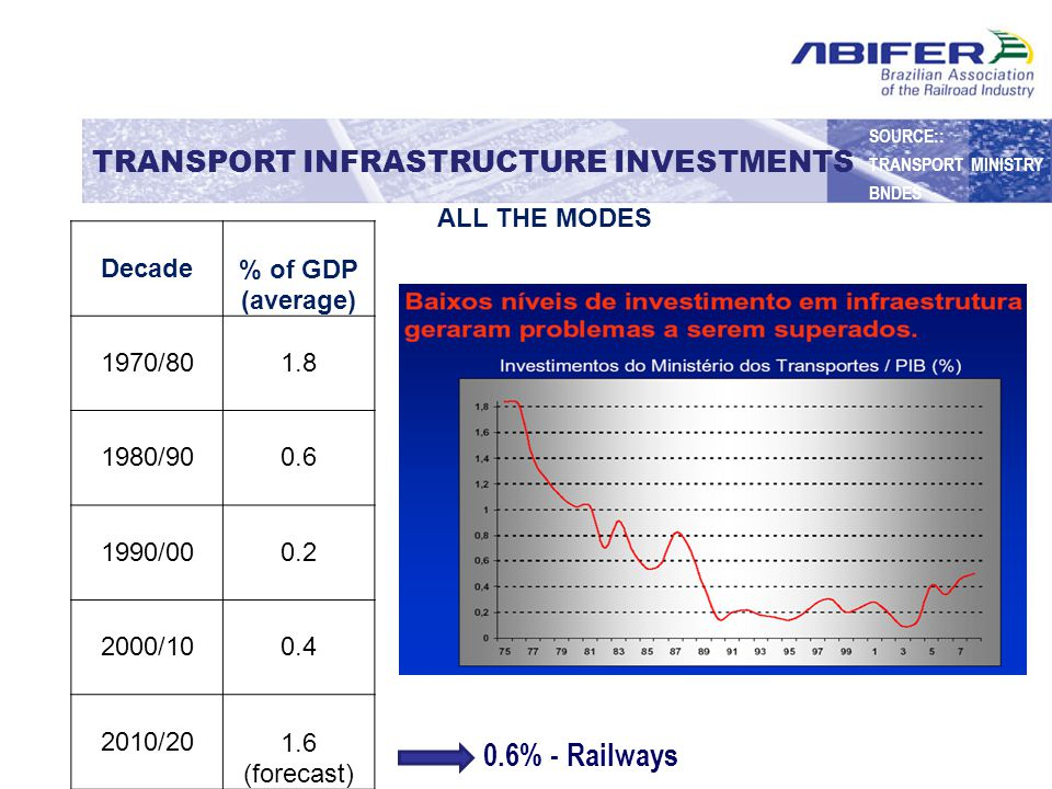 Network Extension (km) 2013 1,000 2016 1,400 2018 2,000 2020 2,600 R$ 113 billion (US$ 52 billion) RAILROAD INFRASTRUCTURE INVESTMENTS PASSENGERS SOURCE:: CITIES MINISTRY BNDES