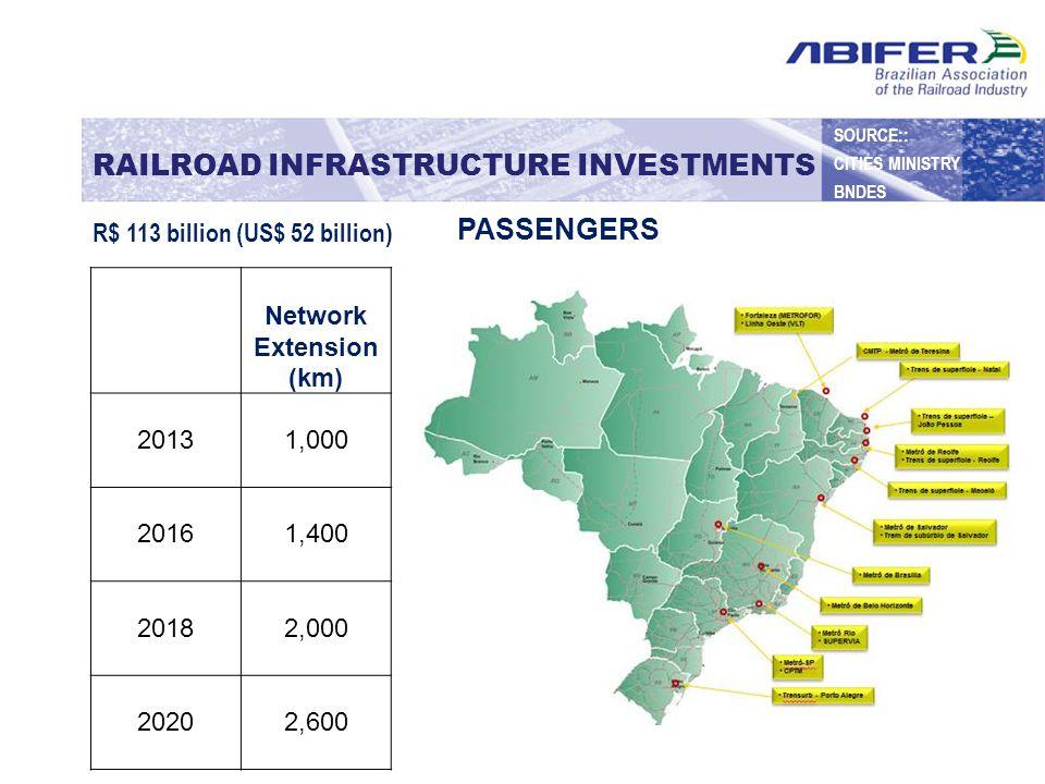 RAILROAD INFRASTRUCTURE INVESTMENTS Network Extension (km) 2013 23,000 2016 28,000 2020 33,000 2025 39,000 R$ 119 billion (US$ 55 billion) FREIGHT SOURCE:: TRANSPORT MINISTRY BNDES