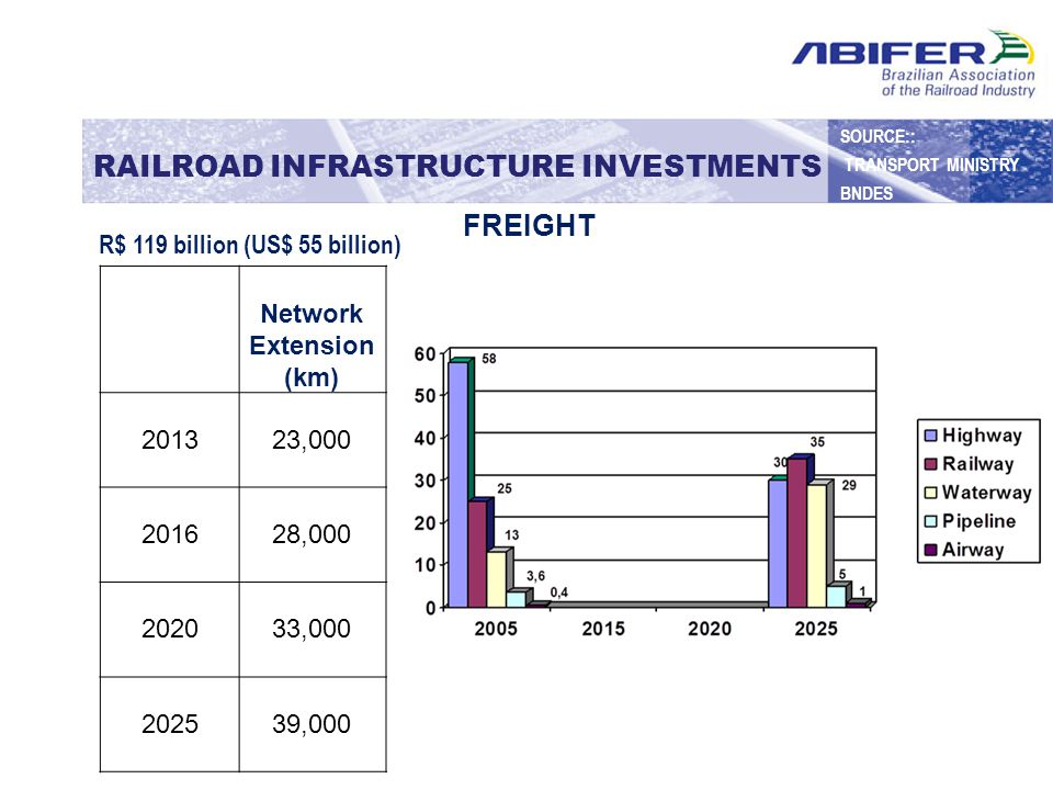 RAILROAD INFRASTRUCTURE INVESTMENTS Network Extension (km) 2013 23,000 2016 28,000 2020 33,000 2025 39,000 R$ 119 billion (US$ 55 billion) FREIGHT SOURCE:: TRANSPORT MINISTRY BNDES