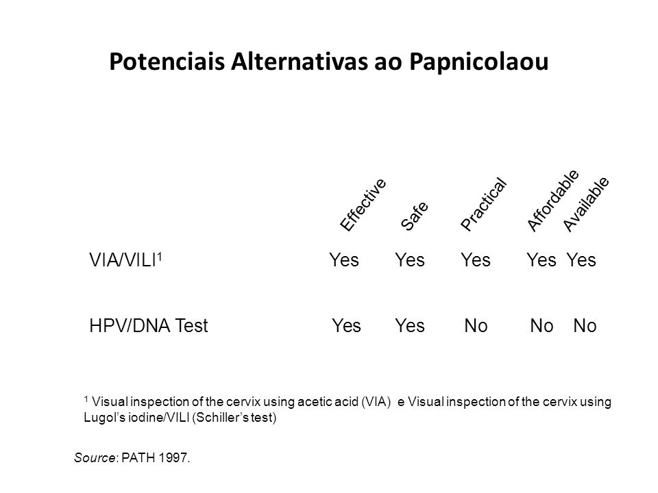 Inspecção Visual com uso do ácido acético Observação do colo uterino, para detectar anormalidades, depois da aplicação de ácido acetico (vinagre) diluido (3-5%) Normal CIN III