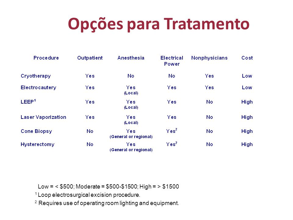 Opções para Tratamento Low = $1500 1 Loop electrosurgical excision procedure.