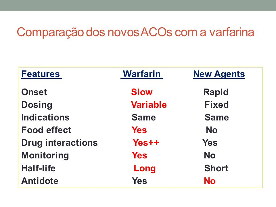 Features Warfarin New Agents Onset Slow Rapid Dosing Variable Fixed IndicationsSame Same Food effect Yes No Drug interactions Yes++ Yes Monitoring Yes