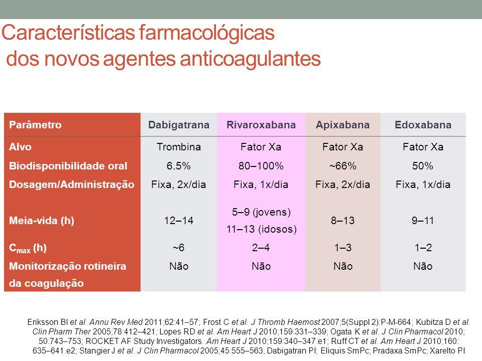 ParâmetroDabigatranaRivaroxabanaApixabanaEdoxabana AlvoTrombinaFator Xa Biodisponibilidade oral6.5%80–100%~66%50% Dosagem/AdministraçãoFixa, 2x/diaFixa, 1x/diaFixa, 2x/diaFixa, 1x/dia Meia-vida (h)12–14 5–9 (jovens) 11–13 (idosos) 8–139–11 C max (h)~62–41–31–2 Monitorização rotineira da coagulação Não Características farmacológicas dos novos agentes anticoagulantes Eriksson BI et al.