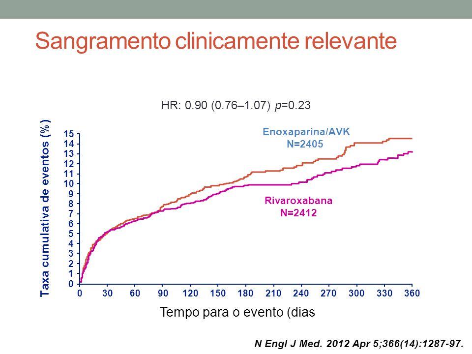 Sangramento clinicamente relevante 0306090120150180210240270300330360 15 14 10 13 12 11 9 8 7 6 5 4 3 2 1 0 Taxa cumulativa de eventos (%) Rivaroxabana N=2412 Enoxaparina/AVK N=2405 Tempo para o evento (dias HR: 0.90 (0.76–1.07) p=0.23 N Engl J Med.