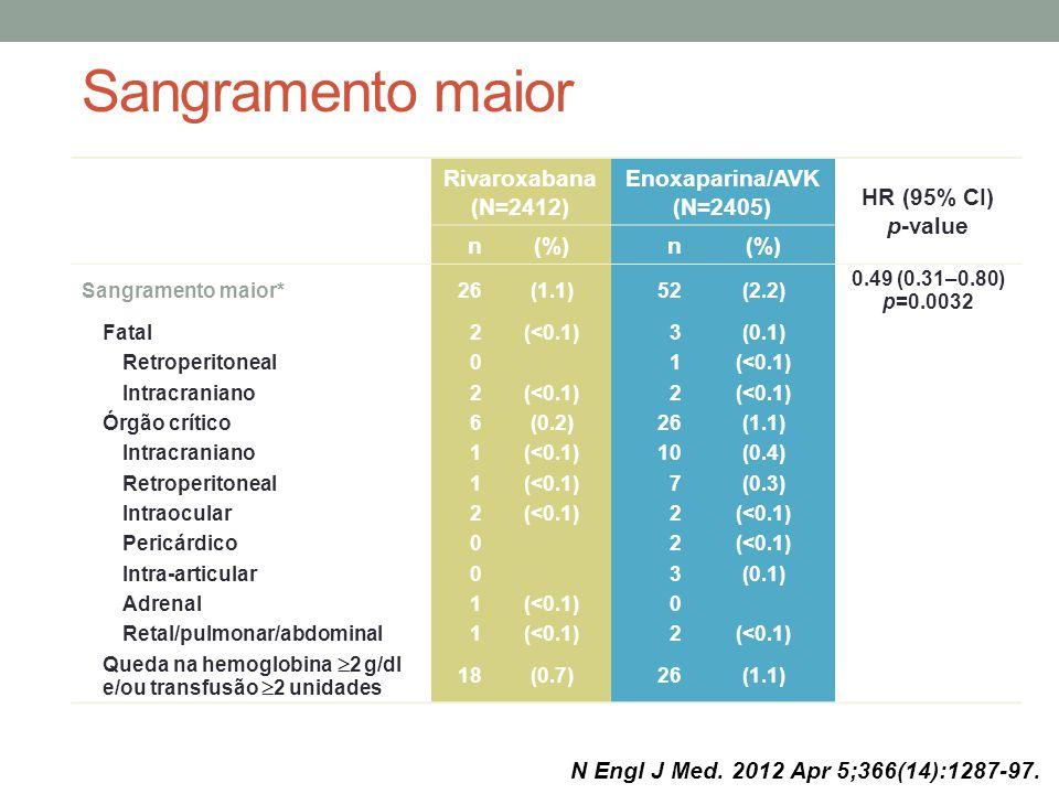 Sangramento maior Rivaroxabana (N=2412) Enoxaparina/AVK (N=2405) HR (95% CI) p-value n(%)n Sangramento maior* 26(1.1)52(2.2) 0.49 (0.31–0.80) p=0.0032 Fatal2(<0.1)3(0.1) Retroperitoneal 01(<0.1) Intracraniano2(<0.1)2 Órgão crítico6(0.2)26(1.1) Intracraniano1(<0.1)10(0.4) Retroperitoneal1(<0.1)7(0.3) Intraocular2(<0.1)2 Pericárdico02(<0.1) Intra-articular03(0.1) Adrenal1(<0.1)0 Retal/pulmonar/abdominal1(<0.1)2 Queda na hemoglobina  2 g/dl e/ou transfusão  2 unidades 18(0.7)26(1.1) *Some patients had >1 event Safety population N Engl J Med.