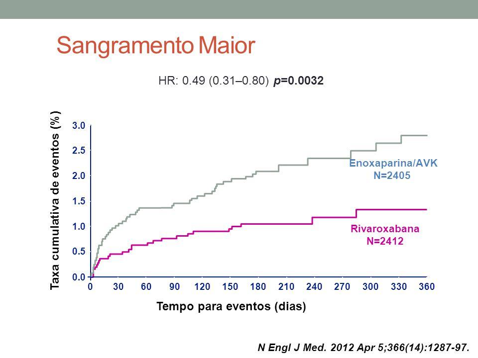 Sangramento Maior 3.0 2.5 2.0 1.5 1.0 0.0 0.5 0306090120150180210240270300330360 Taxa cumulativa de eventos (%) Rivaroxabana N=2412 Enoxaparina/AVK N=2405 Tempo para eventos (dias) ) HR: 0.49 (0.31–0.80) p=0.0032 N Engl J Med.