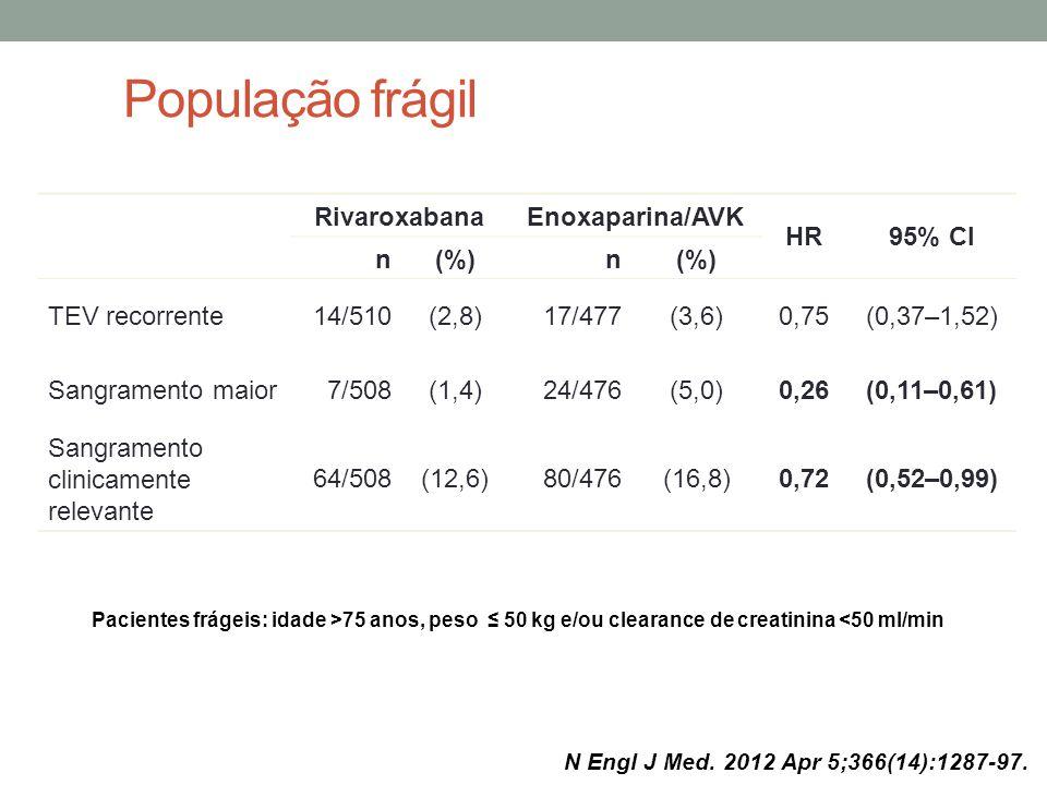 População frágil RivaroxabanaEnoxaparina/AVK HR95% CI n(%)n TEV recorrente14/510(2,8)17/477(3,6)0,75(0,37–1,52) Sangramento maior7/508(1,4)24/476(5,0)0,26(0,11–0,61) Sangramento clinicamente relevante 64/508(12,6)80/476(16,8)0,72(0,52–0,99) *Pacientes frágeis: idade >75 anos, peso ≤ 50 kg e/ou clearance de creatinina <50 ml/min N Engl J Med.