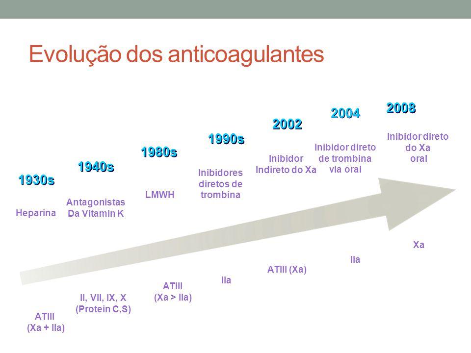 ATIII (Xa + IIa) Heparina 1930s ATIII (Xa) Inibidor Indireto do Xa 2002 IIa Inibidor direto de trombina via oral 2004 ATIII (Xa > IIa) LMWH 1980s II, VII, IX, X (Protein C,S) Antagonistas Da Vitamin K 1940s Xa Inibidor direto do Xa oral 2008 Evolução dos anticoagulantes IIa Inibidores diretos de trombina 1990s *dabigatran 2008