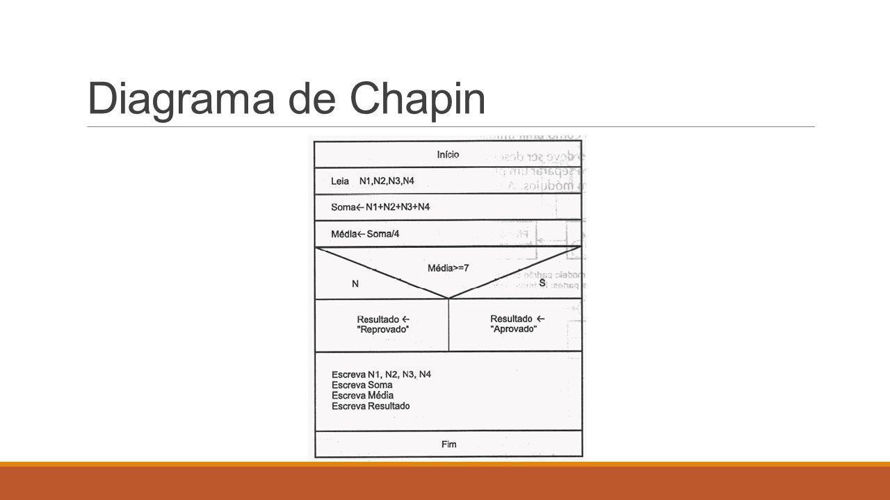 Diagrama de Chapin