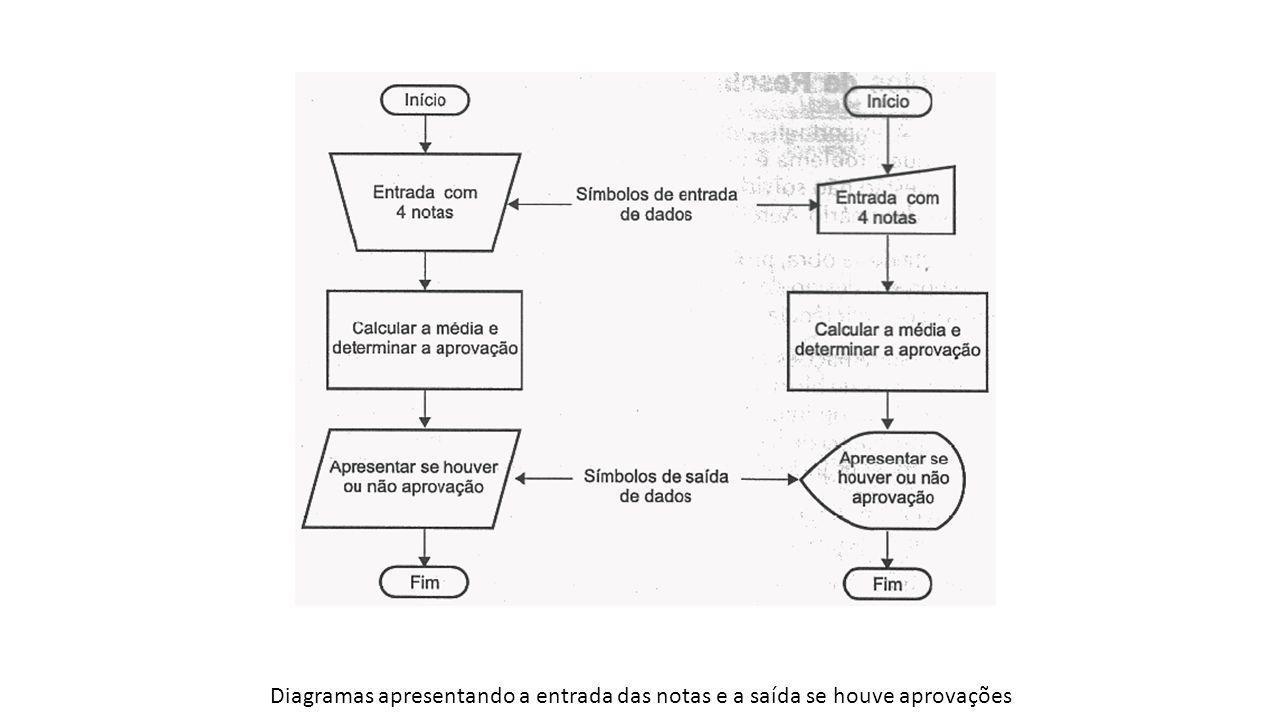 Diagramas apresentando a entrada das notas e a saída se houve aprovações