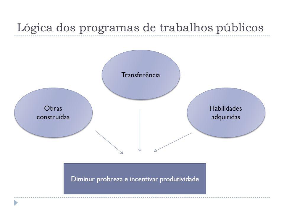 Lógica dos programas de trabalhos públicos Diminur probreza e incentivar produtividade Transferência Obras construídas Habilidades adquiridas