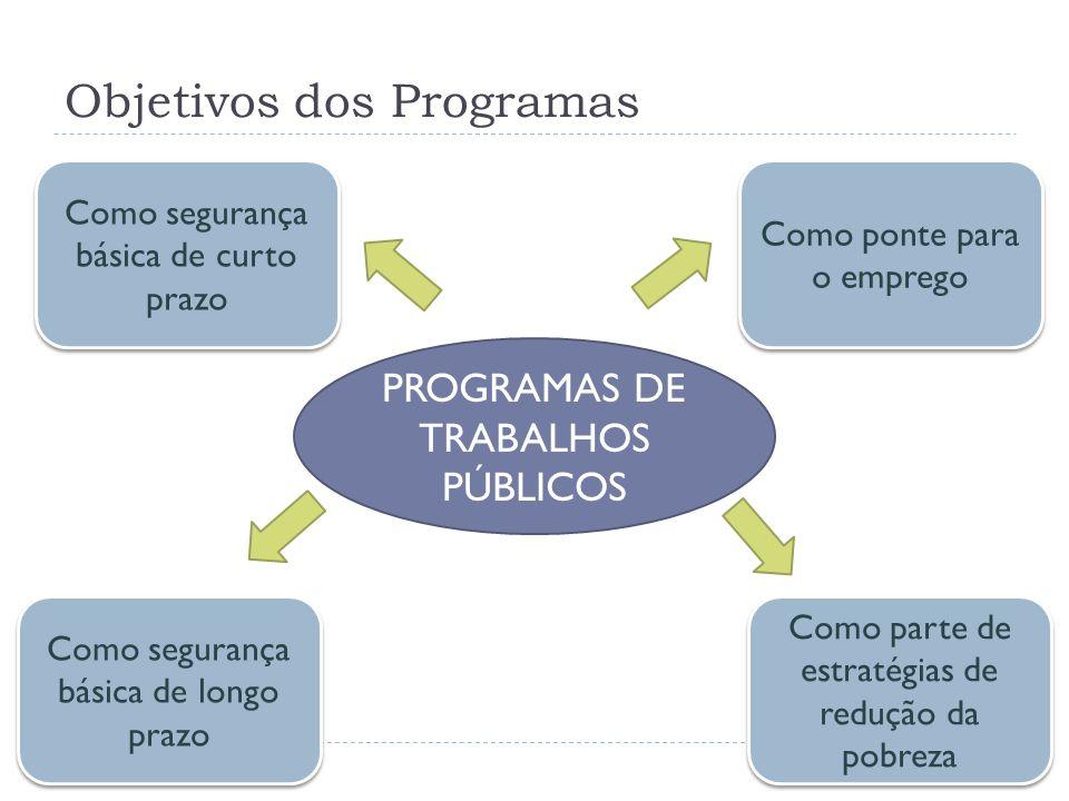 Objetivos dos Programas PROGRAMAS DE TRABALHOS PÚBLICOS Como segurança básica de curto prazo Como segurança básica de longo prazo Como parte de estrat