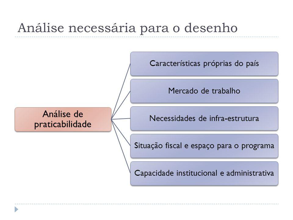 Análise necessária para o desenho Análise de praticabilidade Características próprias do paísMercado de trabalhoNecessidades de infra-estruturaSituaçã