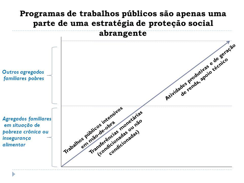 Agregados familiares em situação de pobreza crônica ou insegurança alimentar Outros agregados familiares pobres Trabalhos públicos intensivos em mão-d