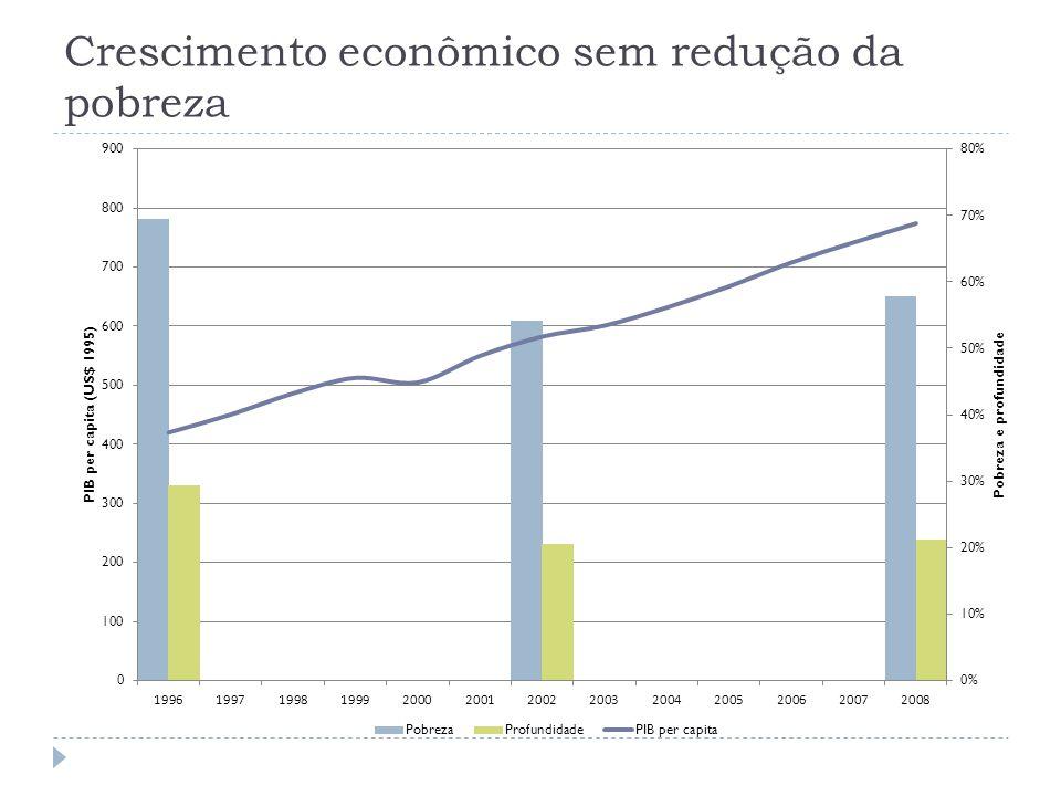 São efetivos na redução dos níveis de pobreza Liberia - Cash for Work Temporary Employment Project Resultado similar na Argentina e na Africa do Sul Fonte: Backiny-Yetna, P., P.