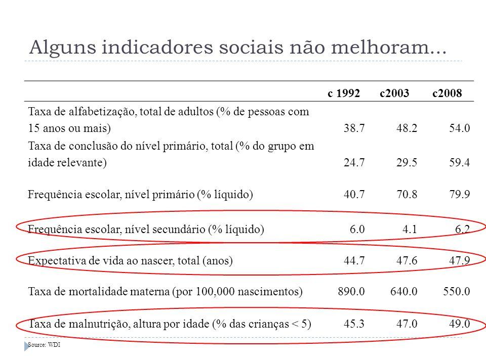Alguns indicadores sociais não melhoram... c 1992c2003c2008 Taxa de alfabetização, total de adultos (% de pessoas com 15 anos ou mais)38.748.254.0 Tax