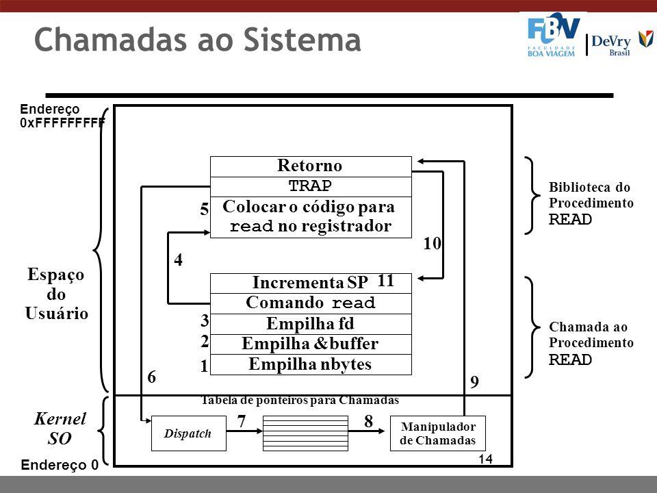 14 Chamadas ao Sistema Endereço 0 Retorno Colocar o código para read no registrador TRAP Empilha nbytes Incrementa SP Comando read Empilha fd Empilha