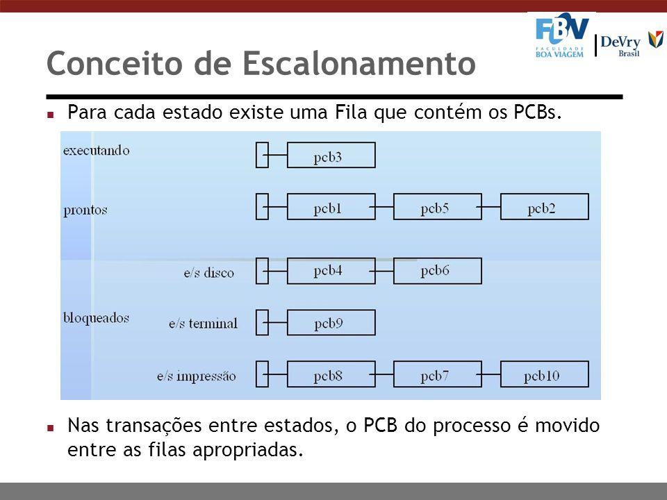 Conceito de Escalonamento n Para cada estado existe uma Fila que contém os PCBs. n Nas transações entre estados, o PCB do processo é movido entre as f
