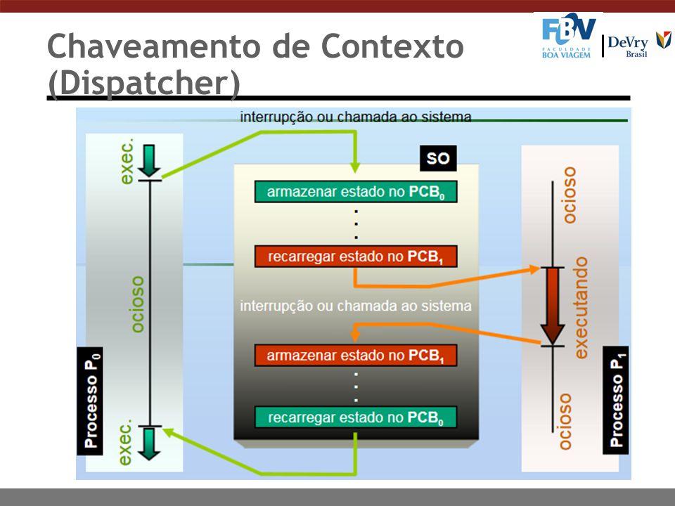 Chaveamento de Contexto (Dispatcher)