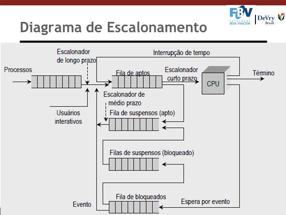 Diagrama de Escalonamento