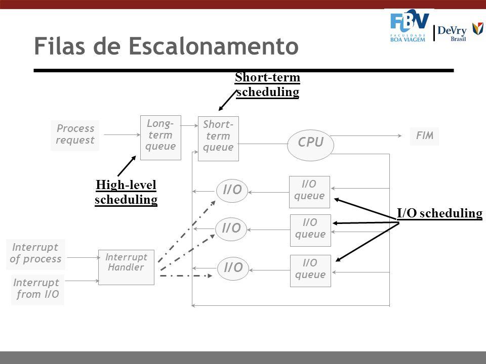 Filas de Escalonamento Long- term queue Short- term queue CPU I/O queue I/O queue I/O queue I/O Process request FIM High-level scheduling Short-term s