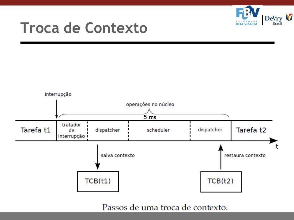 Troca de Contexto 5 ms