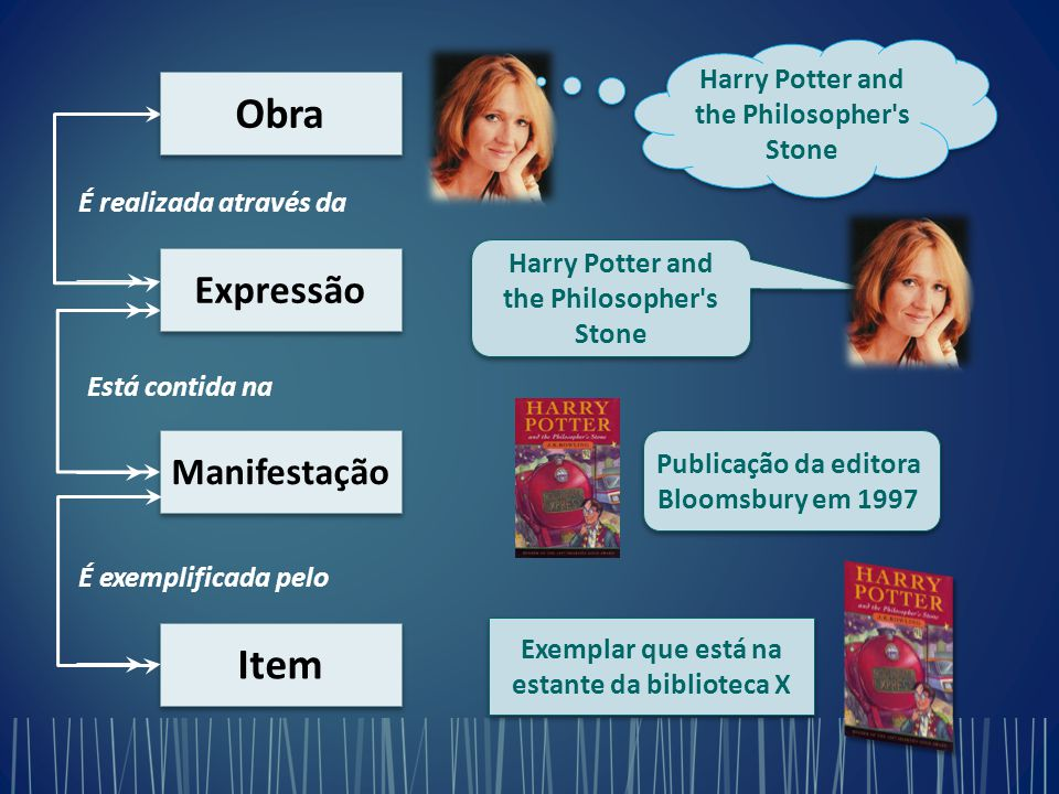 Harry Potter and the Philosopher's Stone É realizada através da Está contida na É exemplificada pelo Obra Expressão Manifestação Item Harry Potter and