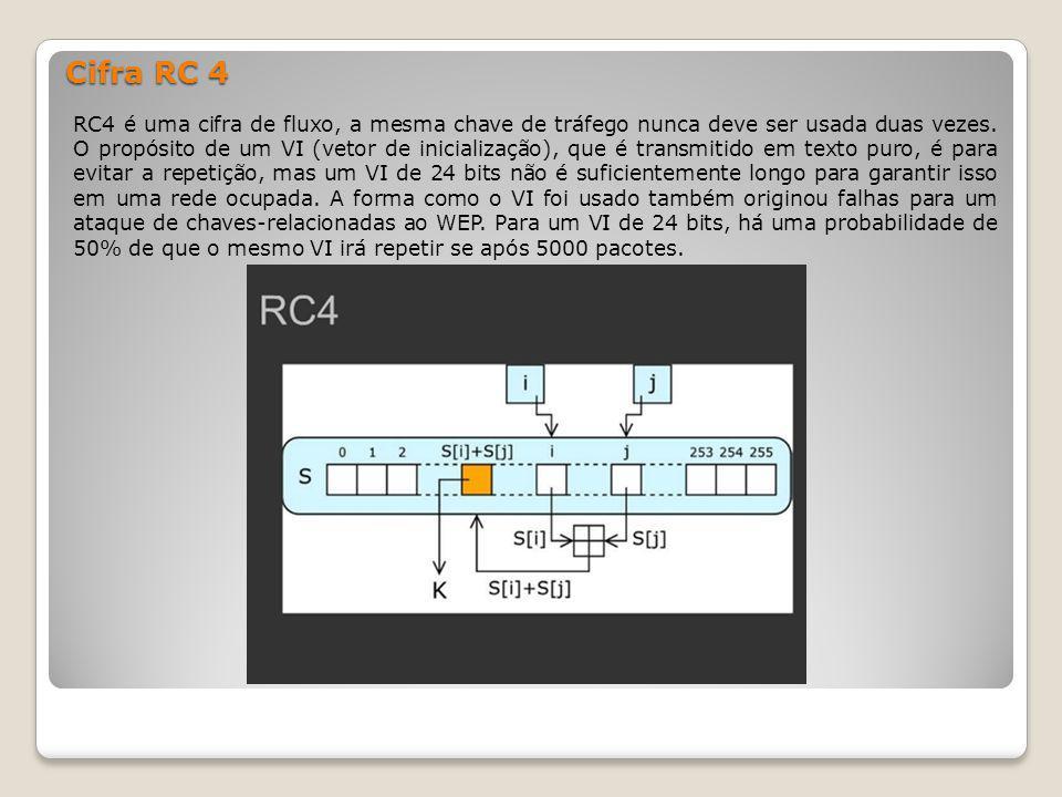Cifra RC 4 RC4 é uma cifra de fluxo, a mesma chave de tráfego nunca deve ser usada duas vezes. O propósito de um VI (vetor de inicialização), que é tr