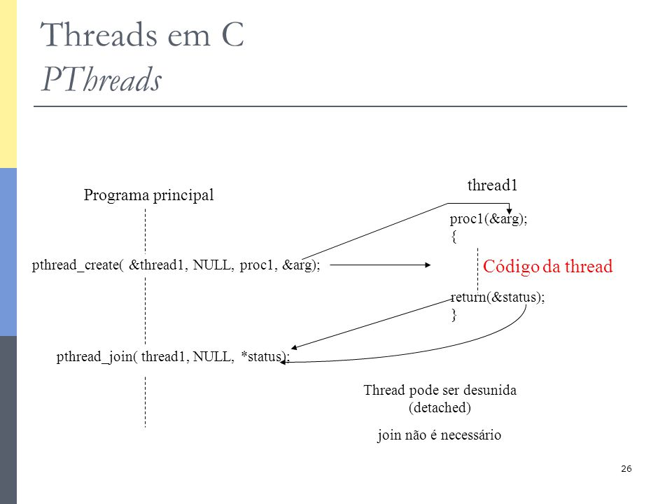 26 Threads em C PThreads Programa principal pthread_create( &thread1, NULL, proc1, &arg); pthread_join( thread1, NULL, *status); thread1 proc1(&arg); { return(&status); } Thread pode ser desunida (detached) join não é necessário Código da thread