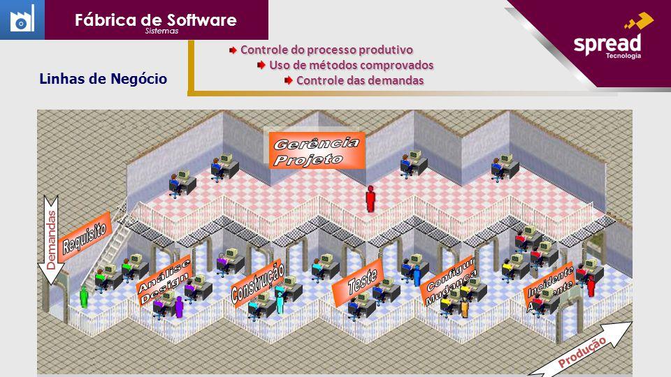Produção Demandas Controle do processo produtivo Controle do processo produtivo Uso de métodos comprovados Uso de métodos comprovados Controle das demandas Controle das demandas Linhas de Negócio Fábrica de Software Sistemas