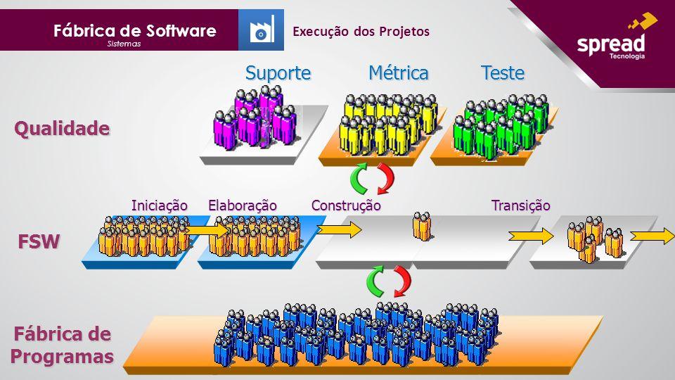 Fábrica de Software Sistemas Fábrica de Programas FSW Suporte Métrica Teste Iniciação Elaboração Construção Transição Iniciação Elaboração Construção Transição Qualidade Execução dos Projetos