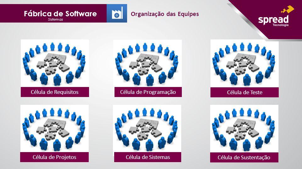 Fábrica de Software Sistemas Organização das Equipes Célula de RequisitosCélula de Programação Célula de Teste Célula de ProjetosCélula de Sistemas Célula de Sustentação