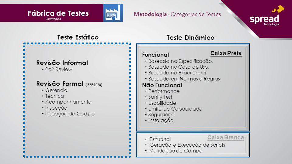 Fábrica de Testes Sistemas Funcional Baseado na Especificação.