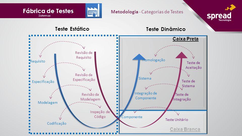 Fábrica de Testes Sistemas Metodologia - Categorias de Testes Caixa Preta Caixa Branca Requisito Especificação Modelagem Codificação Revisão de Requisito Revisão da Modelagem Inspeção de Código Revisão da Especificação Homologação Sistema Integração de Componente Componente Teste de Aceitação Teste de Sistema Teste de Integração Teste Unitário Teste Estático Teste Dinâmico
