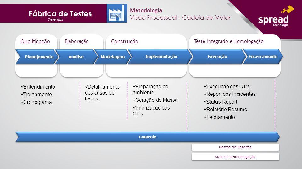 Fábrica de Testes Sistemas Metodologia Visão Processual - Cadeia de Valor Elaboração Qualificação Construção Teste Integrado e Homologação Suporte a Homologação Gestão de Defeitos Planejamento Análise Modelagem Implementação Execução Controle Encerramento Entendimento Treinamento Cronograma Detalhamento dos casos de testes.