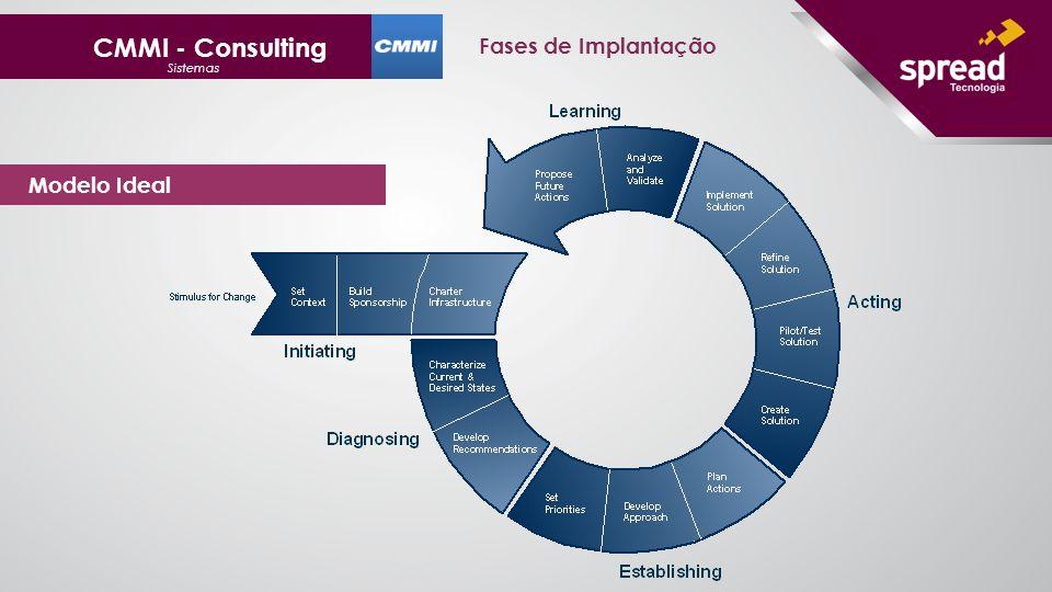 CMMI - Consulting Sistemas Modelo Ideal Fases de Implantação