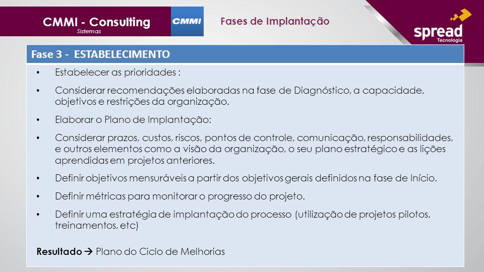 CMMI - Consulting Sistemas Fases de Implantação Fase 3 - ESTABELECIMENTO Estabelecer as prioridades : Considerar recomendações elaboradas na fase de Diagnóstico, a capacidade, objetivos e restrições da organização.