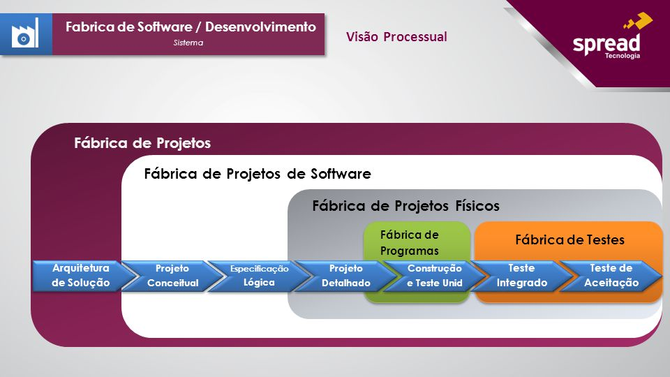 Fábrica de Projetos Fábrica de Projetos de Software Fábrica de Projetos Físicos Fábrica de Testes Arquitetura de Solução Arquitetura de Solução Projeto Conceitual Projeto Conceitual Especificação Lógica Especificação Lógica Projeto Detalhado Projeto Detalhado Construção e Teste Unid Construção e Teste Unid Teste Integrado Teste Integrado Teste de Aceitação Teste de Aceitação Fábrica de Programas Sistema Fabrica de Software / Desenvolvimento Visão Processual