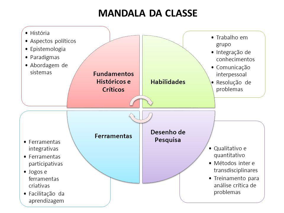 MANDALA DA CLASSE Qualitativo e quantitativo Métodos inter e transdisciplinares Treinamento para análise crítica de problemas Ferramentas integrativas