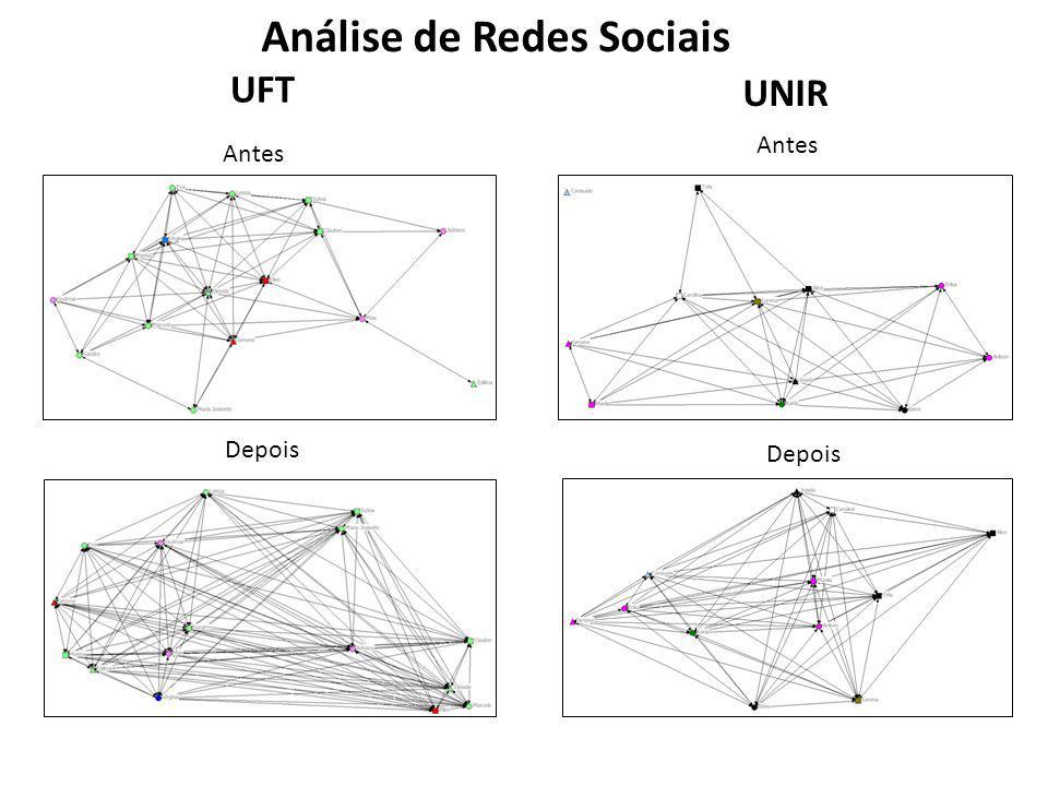 UFT UNIR Antes Depois Antes Depois Análise de Redes Sociais