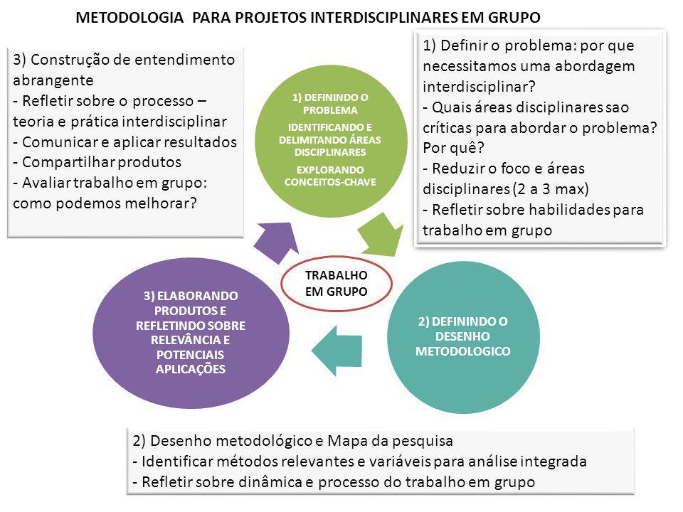 1) DEFININDO O PROBLEMA IDENTIFICANDO E DELIMITANDO ÁREAS DISCIPLINARES EXPLORANDO CONCEITOS-CHAVE 2) DEFININDO O DESENHO METODOLOGICO 3) ELABORANDO P