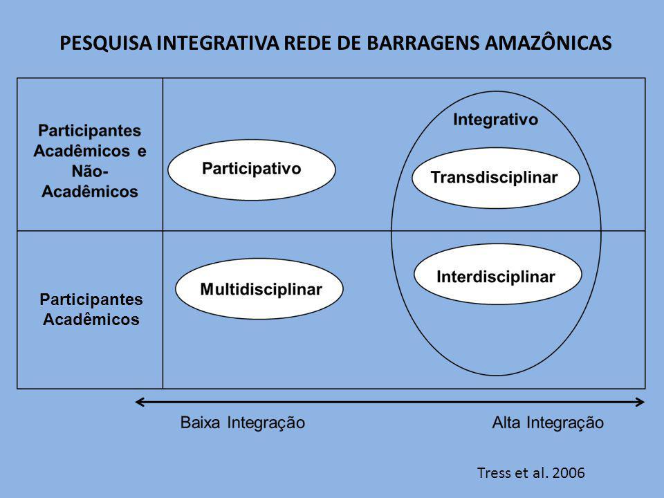 Participantes Acadêmicos Tress et al. 2006 PESQUISA INTEGRATIVA REDE DE BARRAGENS AMAZÔNICAS