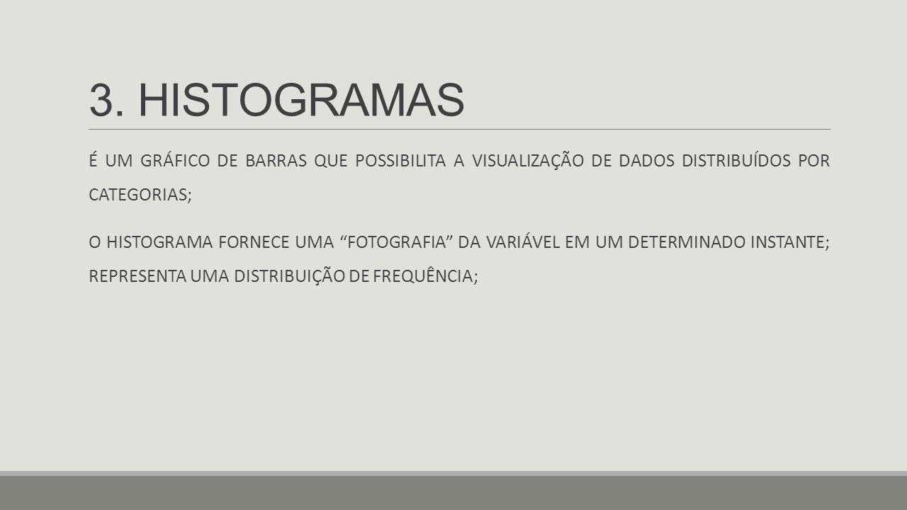 """3. HISTOGRAMAS É UM GRÁFICO DE BARRAS QUE POSSIBILITA A VISUALIZAÇÃO DE DADOS DISTRIBUÍDOS POR CATEGORIAS; O HISTOGRAMA FORNECE UMA """"FOTOGRAFIA"""" DA VA"""