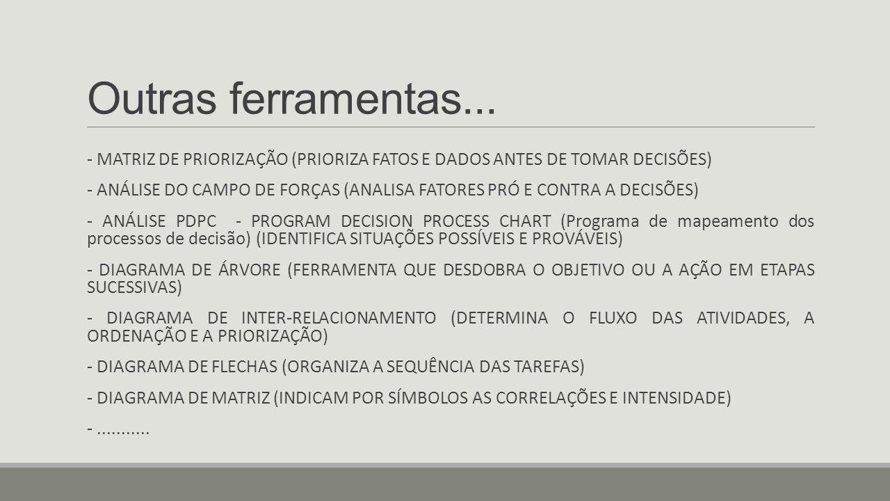 Outras ferramentas... - MATRIZ DE PRIORIZAÇÃO (PRIORIZA FATOS E DADOS ANTES DE TOMAR DECISÕES) - ANÁLISE DO CAMPO DE FORÇAS (ANALISA FATORES PRÓ E CON